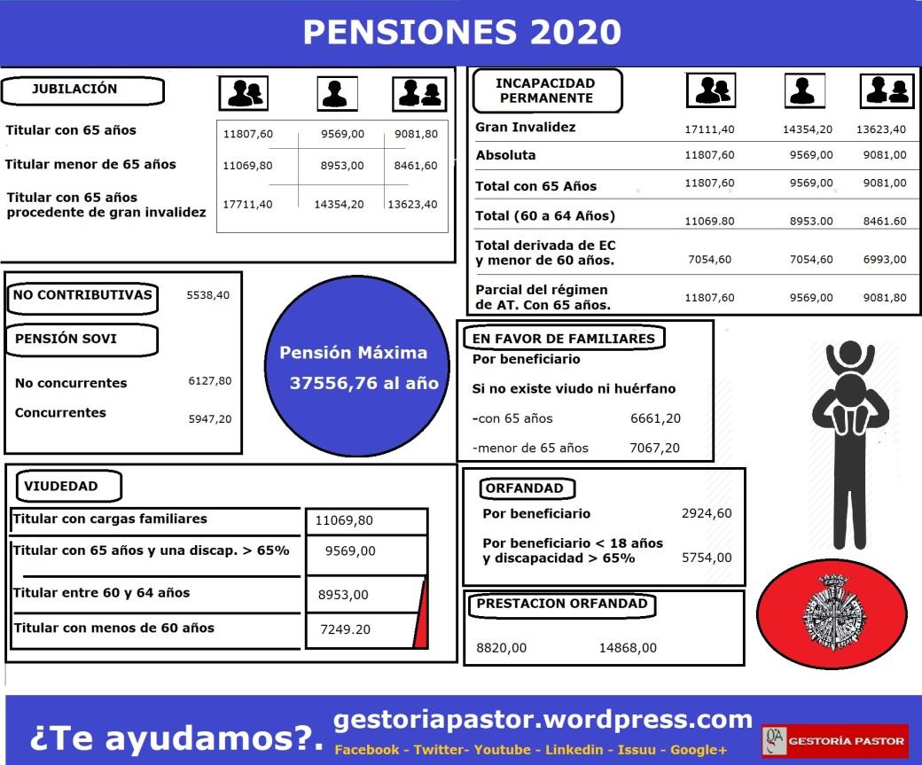 pensiones 2020